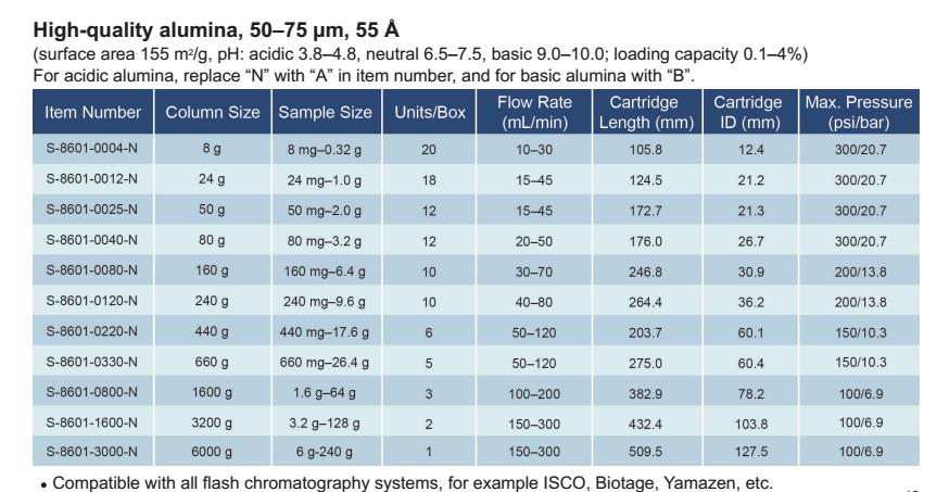 标准系列快速分离柱,S-8601-N,高纯中性氧化铝,50-75μm,55Å