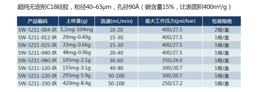 键合相系列快速分离柱,SW-5211-IR,超纯无定形C18硅胶,40-63μm,90Å