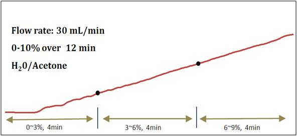 快速液相色谱制备系统-专家型色谱仪测试图谱-三泰科技sepabeanmachine